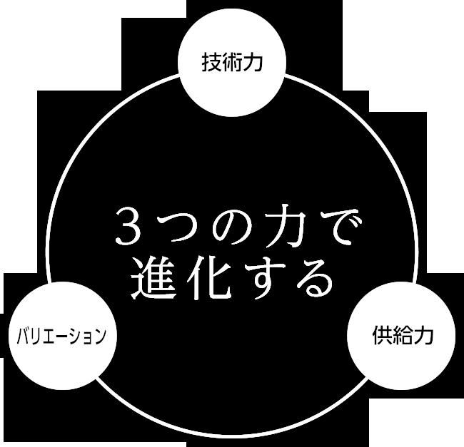 3つの力で進化する